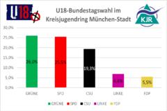 U18-Bundestagswahl: Kopf-an-Kopf rennen von Grünen und SPD